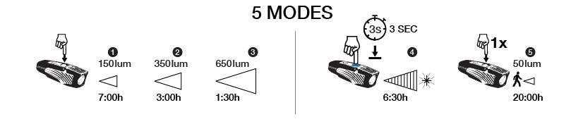 Lumina 650 Modes