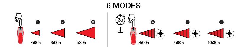 Sabre 80 Modes